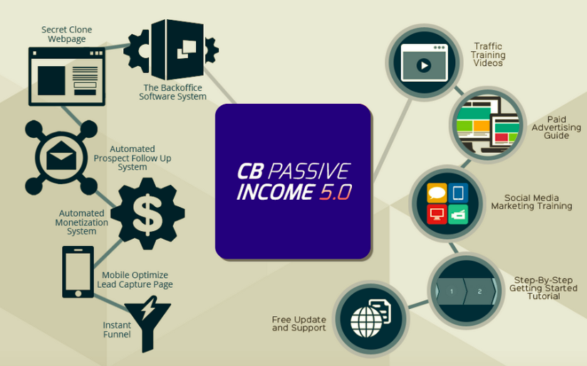 CB Passive Income 5.0 – Patric Chan download