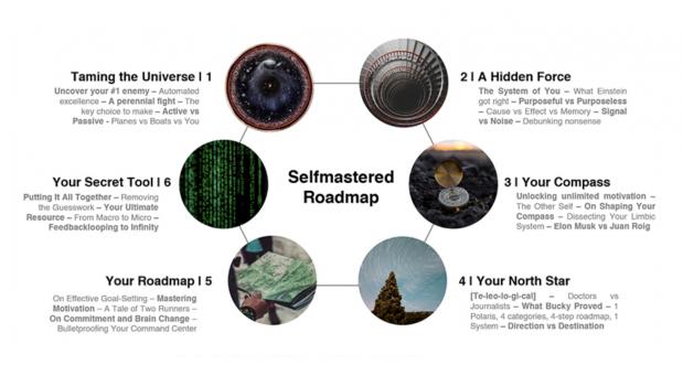 Selfmastered Roadmap – Leon Castillo download